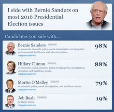 I side with Bernie Sanders on most 2016 Presidential Election issues | ISideWith.com