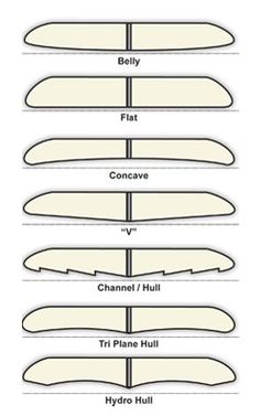 DIY Surfboard design info