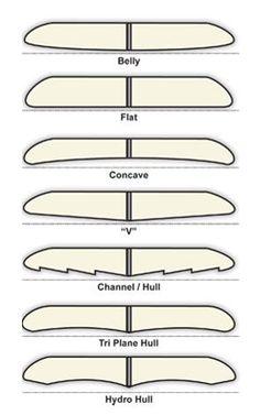 DIY Surfboard design info