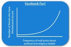 20 recent statistics about Facebook