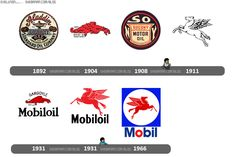 Evolution of Mobil oil/gas logo