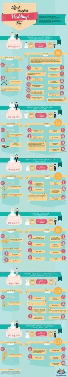 Royal Weddings Infographics