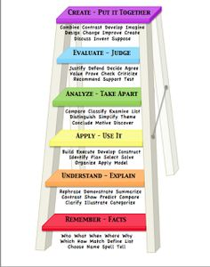 Blooms Taxonomy Questioning Poster