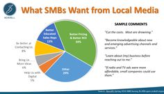 You might think digital media is top-of-mind for SMBs.  But when you ask an open-ended question about how local media companies can help with their marketing needs, the floodgates open to a torrent of
