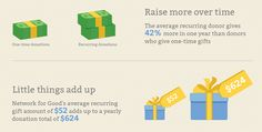 14 Must-Know Stats about Fundraising, Social Media and Mobile Technology (monthly giving inforgraphic)