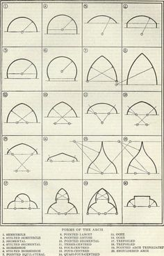 Arch proportions - image and description of the use of arch in architecture. #gothicarchitecture