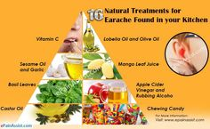 This article is a laymans guide to know what is ear ache, causes of ear ache and the natural treatment found in your kitchen like Alcohol free Echinacea, mixture of Lobelia oil and olive oil, mango leaves, basil leaves that can help with Ear Ache.