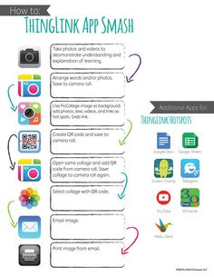 TOUCH this image: How to Thinglink App Smash #iTeachDigital by Becky Keith
