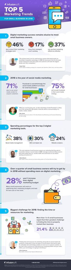 Small Business Digital Marketing Trends for 2018 [Infographic] #digitalmarketing #internetmarketing #onlinemarketing