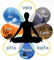 Ayurveda's Three Doshas: Vata, Pitta and Kapha