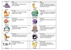 """Pokemon scavenger hunt card -- put images on """"pokestops"""" hidden around the house in places relevant to the hint (ie snorlax by Sebastian's bed...)"""