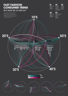 fast fashion consumer trend infographic - 디지털 아트, 브랜딩/편집