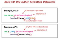 mla format template works cited