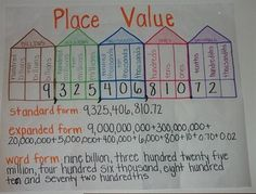Place Value To Hundred Millions Including Decimals  Mrs Dobbs
