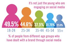 18m UK consumers have used social media for customer service via @Econsultancy