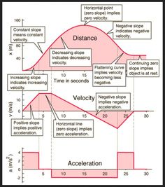 physics graph - Google Search