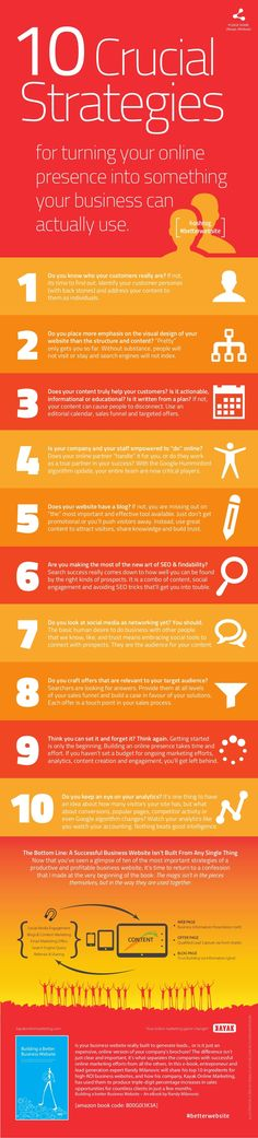 10 Crucial Strategies for Building a Better #Business #Website - #infographic http://fleetheratrace.blogspot.co.uk/2014/10/content-marketing-strategy-101-make-it.html #onlinemarketing #digitalmarketing #internetmarketing tips and tricks #marketing #infographic