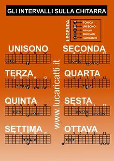 Riconoscere gli intervalli sulla chitarra è semplice, conoscendo le posizioni in cui si trovano; con una infografica vediamo come scovarli a colpo d'occhio.