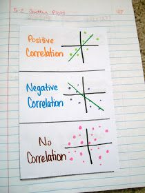 Math = Love: Foldable Love! Wish my high school math teacher did this! Awesome ideas for middle/ high math interactive notebooks.