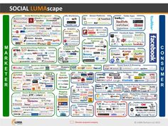 The social media marketing landscape is complicated, cluttered with small companies, and thus ripe for consolidation. Who can make sense of it all?