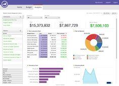 Financial Mangement data dashboard by Marketo.com