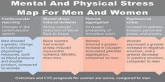 Mental And Physical Stress Map For Men And Women | Family Health Freedom Network