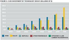 alt energy stocks solar - Google Search