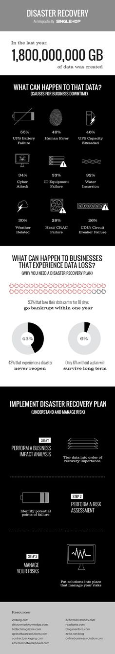 """The take away is that these are the risks when you let others manage your data.  Do you know the """"Cloud Service"""" provider you have chosen has a competent and effective disaster recovery plan?  You can only assume....."""