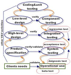 Sdlc Workflow Ideas Pinner Seo Name S Collection Of 10 Instructional Design Ideas