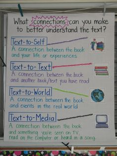 Text to Self, Text to World, Text to Text, Text to Media This could be a helpful resource to use when initially teaching connections and then to have up for reference when students are working. Reading Lessons, Reading Strategies, Reading Skills, Teaching Reading, Guided Reading, Reading Logs, Close Reading, Teaching Ideas, Thinking Strategies