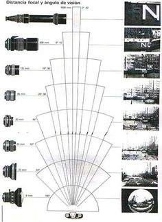 longitud focal - Longitud focal <BR> <BR>La longitud focal es la distancia entre el punto nodal posterior de un objetivo y el punto de convergencia de los rayos paralelos al eje cuando aquel está enfocado a infinito. <BR> <BR>La distancia focal o longitud focal de una lente es la distancia entre el centro óptico de la lente y el foco (o punto focal). La inversa de la distancia focal de una lente es la potencia. <BR> <BR>Para una lente positiva (convergente), la distancia focal es positiva…
