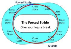 Speed Line - Circle and Forced Stride for 27 in 5 - WA Roller Derby