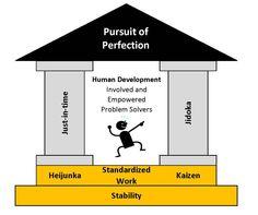 Lean Six Sigma, Change Management, Human Development, Kaizen, Toyota, Health Care, Infographic, Infographics, Health