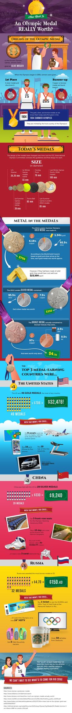 How much is an Olympic medal worth? (Infographic) – DAILY WAFFLE