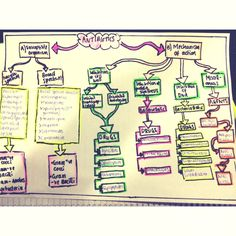 Antibiotic flow chart for all the nurses out there! #studentnurse #antibiotics #education