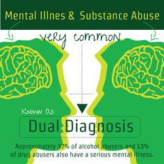 An individual with both a mental illness and a substance abuse issue, whether alcohol or drugs, is considered to have dual diagnosis. http://www.rehabcenter.net/dual-diagnosis-rehab-centers/