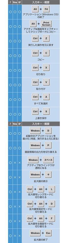 【ショートカットキー編】ソフトを瞬時に起動する、他:キーボードを駆使して仕事の能率アップ《Windows 自慢したくなる突破ワザ55》