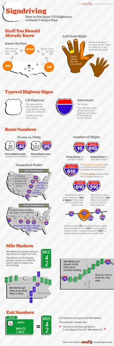 An infographic detailing how to use the US Highway system's signs to navigate the United States without a map