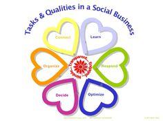 Tasks & Qualities in a #SocBiz - via http://www.duperrin.com/wp-content/uploads/2012/07/socbiztasks.png