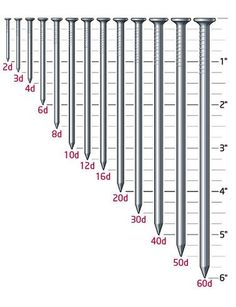 lumber dimensions | Nail Size Reference Chart (not to scale)