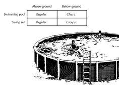 above ground vs below ground - i love charts