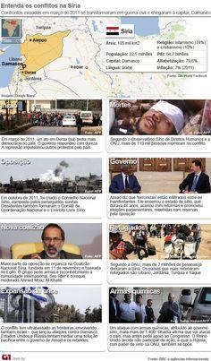 Revolta Arabe - Entenda a guerra civil da Síria Contestado governo Assad encara revolta armada e possível ataque aliado. Conflito tem mais de 110 mil mortos, caos humanitário e crise de refugiados.