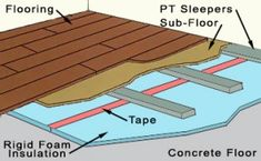 Insulated Concrete Floor Detail 300x185 How To Insulate A Concrete Floor