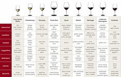 Useful wine charts:  food & wine pairing; cheese & wine pairing; ideal drinking temperature; wine with the correct glassware