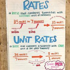 Math Fractions Worksheets, 7th Grade Math Worksheets, Math Coloring Worksheets, Teaching 6th Grade, Sixth Grade Math, Teaching Math, Algebra Lessons, Stem Classes, Math Anchor Charts