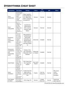 Image Result For Emt Assessment Cheat Sheet  Nursing School