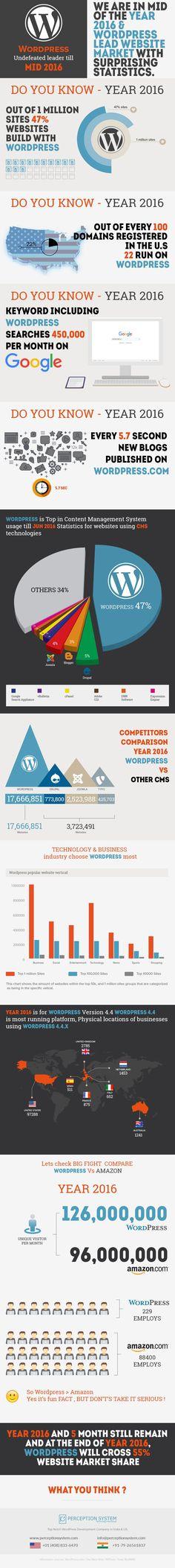 wordpress-najpopularniejszy-cms-2016-infografika.jpg (900×8030)