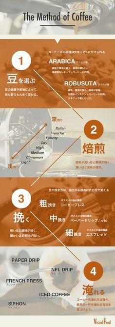 だいぶ前に作ったものですが、コーヒーを淹れるプロセスをまとめたインフォグラフィックです。