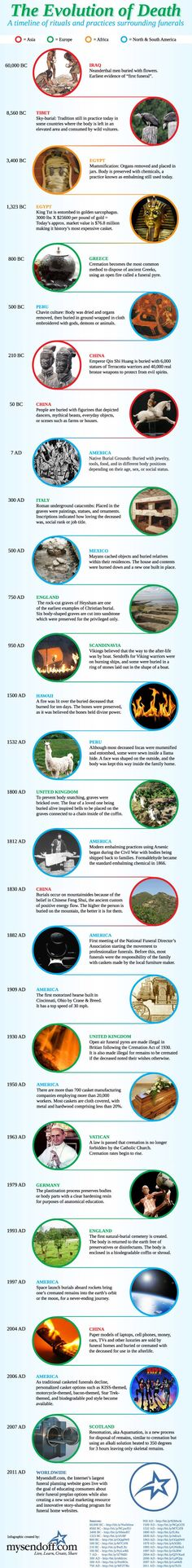 Evolution of Funerals - Infographic A graphical history of the evolution of death rituals throughout human history.A graphical history of the evolution of death rituals throughout human history. Evolution, End Of Life, World History, Nasa History, History Facts, Ancient History, Archaeology, Six Feet Under, American History
