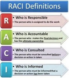 raci model - Yahoo Search Results